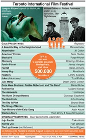 ENTERTAINMENT: Toronto International Film Festival infographic
