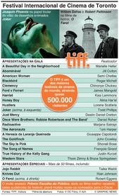 CINEMA: Festival Internacional de Cinema de Toronto infographic
