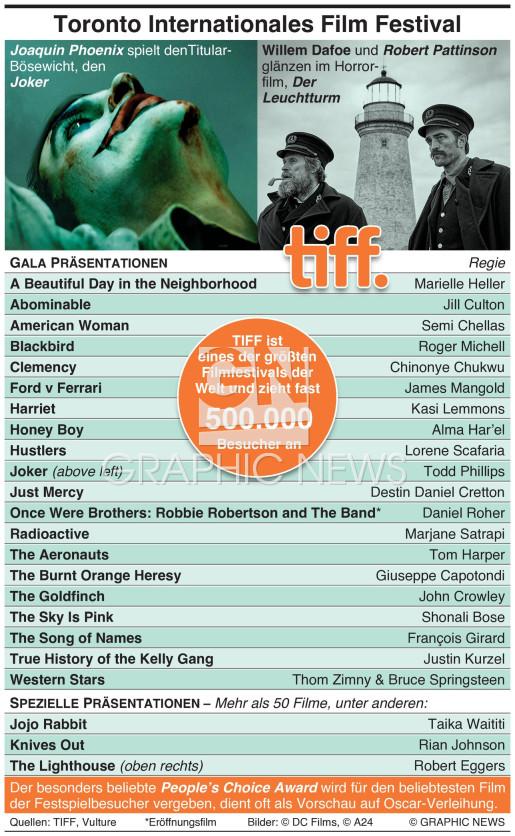 Toronto International Film Festival infographic