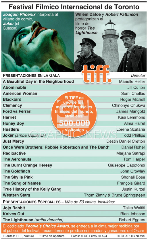 Festival Fílmico Internacional de Toronto infographic