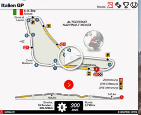 F1: Italien GP interactive 2019 infographic