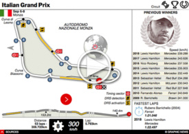 F1: Italian GP interactive 2019 infographic