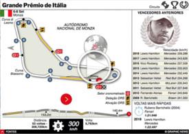 F1: GP de Itália interactivo 2019 infographic