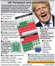BREXIT: Ablauf der Suspendierung des UK Parlaments infographic