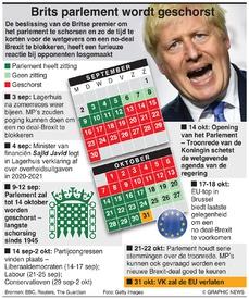 BREXIT: Tijdlijn van de schorsing Brits parlement infographic