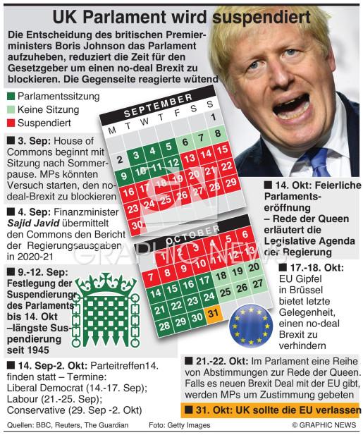 Ablauf der Suspendierung des UK Parlaments infographic