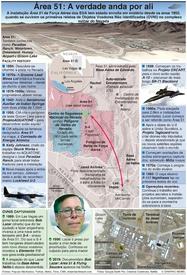 HISTÓRIA: Área 51 – A verdade anda por ali infographic