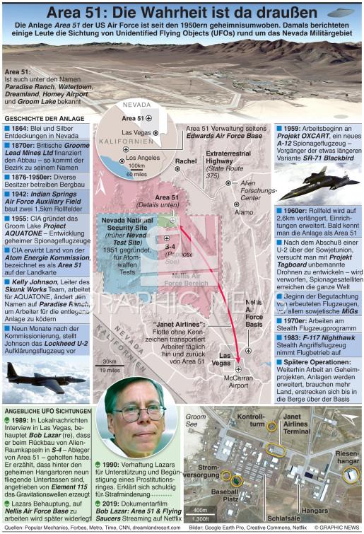 Area 51 – Die Wahrheit ist da draußen infographic