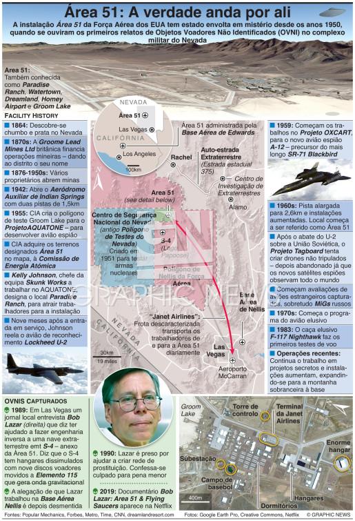 Área 51 – A verdade anda por ali infographic