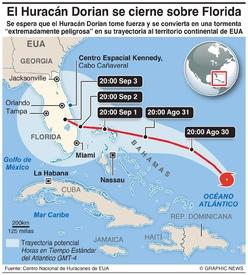 CLIMA: Huracán Dorian infographic