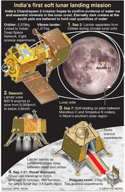 SPACE: Chandrayaan-2 touch down infographic