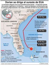 CLIMA: El huracán Dorian amenaza EUA infographic