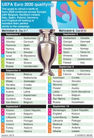 SOCCER: UEFA Euro 2020 Qualifying Day 5-6, September 2019 infographic