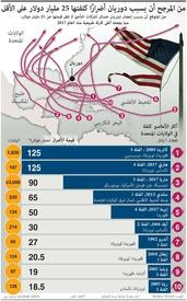 مناخ: أكثر الأعاصير كلفة infographic