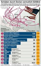 WETTER: Teuerste Wirbelstürme infographic
