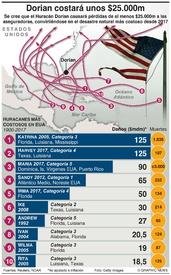 CLIMA: Los huracanes más costosos infographic