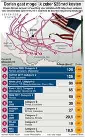 WEER: Duurste orkanen infographic