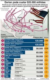 METEOROLOGIA: Furacões mais dispendiosos infographic