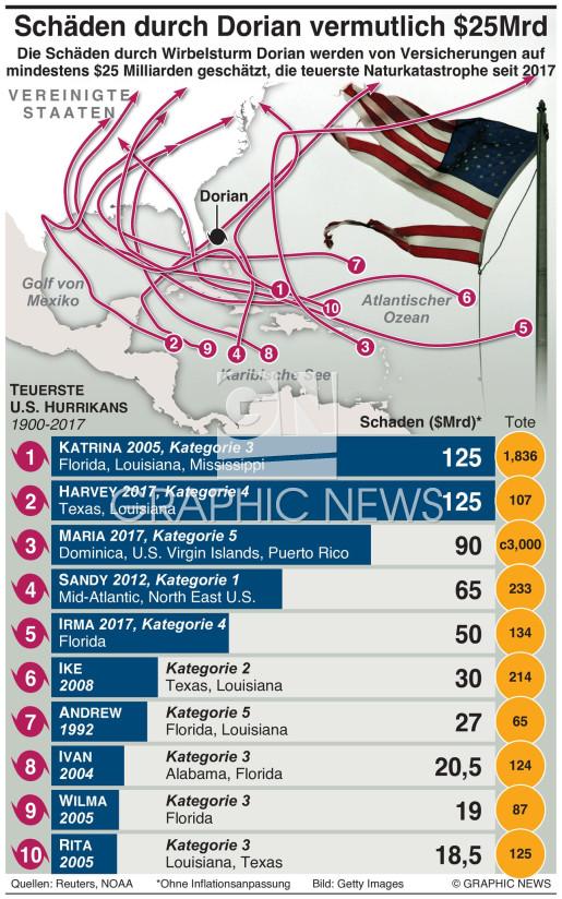 Teuerste Wirbelstürme infographic