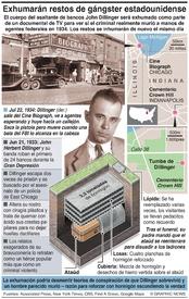 CRIMEN: Exhumarán restos del gángster John Dillinger infographic