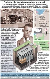 CRIME: Assaltante John Dillinger vai ser exumado infographic