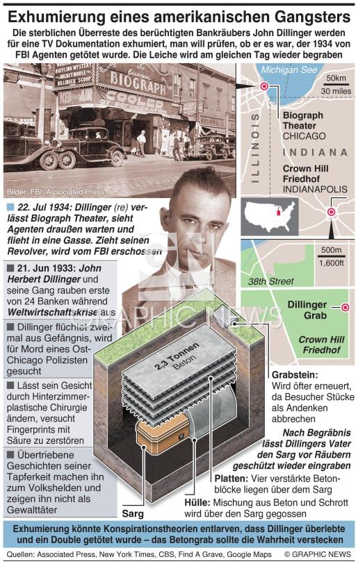 Gangster John Dillinger wird exhumiert infographic