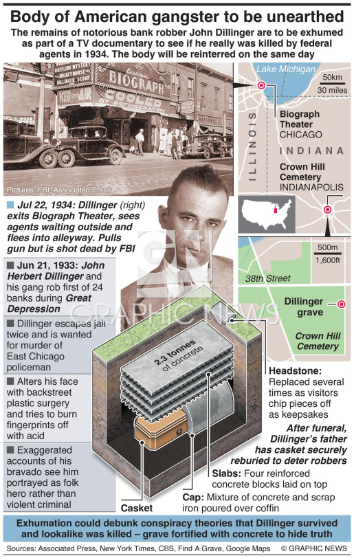 Gangster John Dillinger to be exhumed infographic
