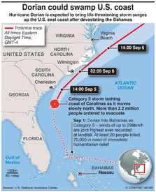 WEATHER: Hurricane Dorian could swamp U.S. coast infographic