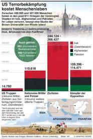 KONFLIKT: US Terrorbekämpfung kostet Menschenleben infographic