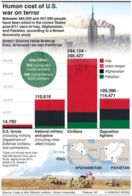 CONFLICT: Human cost of U.S. war on terror infographic