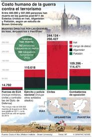 CONFLICTO: Costo humano de la guerra contra el terrorismo infographic