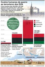 CONFLITO: Custos humanos das guerras ao terrorismo dos EUA infographic