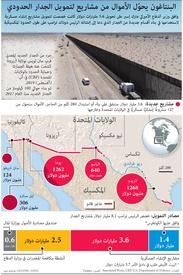 الولايات المتحدة: البنتاغون يحوّل الأموال من مشاريع لتمويل الجدار الحدودي infographic