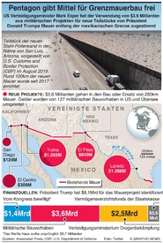 USA: Pentagon zweigt Mittel für Militärprojekte ab infographic