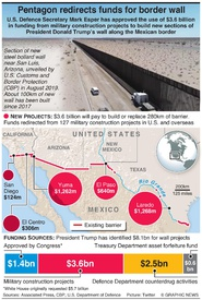 U.S.: Pentagon diverts military funds to build border wall infographic