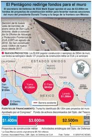 EUA: El Pentágono desvía fondos militares para construir el muro fronterizo  infographic