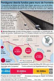 EUA: Pentágono desvia fundos militares para muro de fronteira infographic