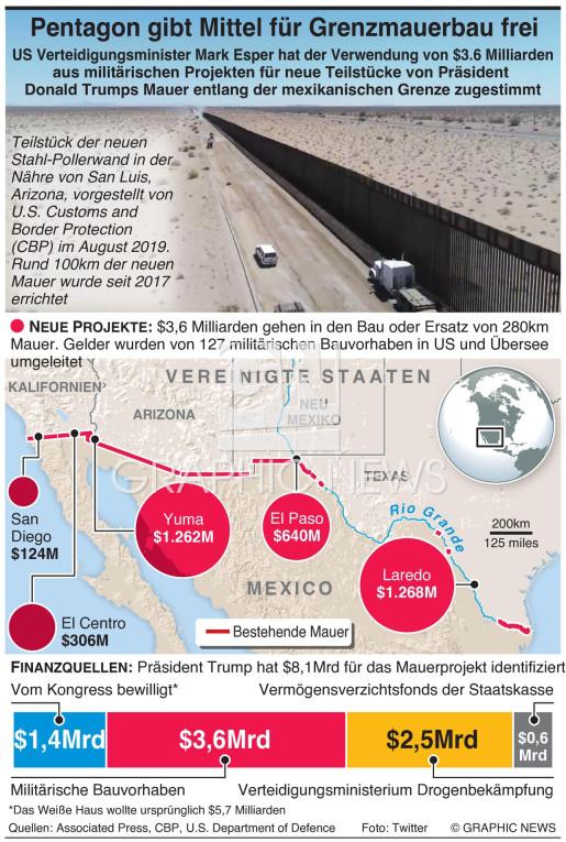 Pentagon zweigt Mittel für Militärprojekte ab infographic