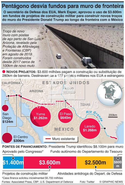 Pentágono desvia fundos militares para muro de fronteira infographic