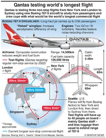 AVIATION: Qantas testing world's longest flight infographic