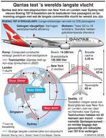 LUCHTVAART: Qantas test 's werelds langste vlucht infographic