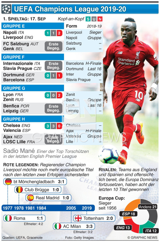 Champions League Tag 1, Dienstag, 17.  Sep  infographic