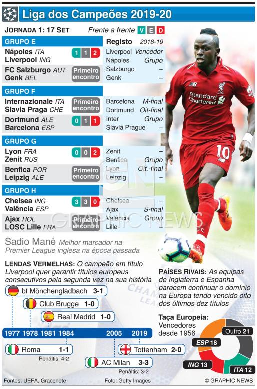 Liga dos Campeões, Jornada 1, Terça-feira, 17 Set infographic