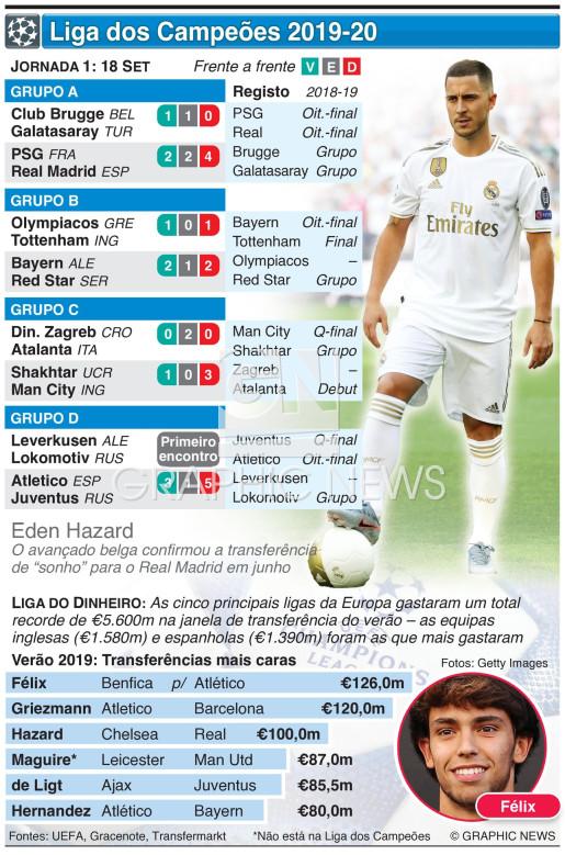 Liga dos Campeões, Jornada 1, quarta-feira 18 Set infographic