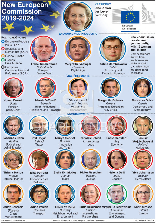 Who's who in new European Commission (2) infographic