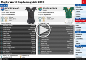 RUGBY: Rugby World Cup 2019 team guide interactive (1) infographic