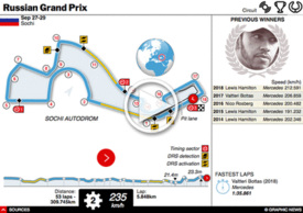 F1: Russian GP interactive 2019 infographic