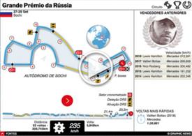 F1: GP da Rússia 2019 interactivo infographic
