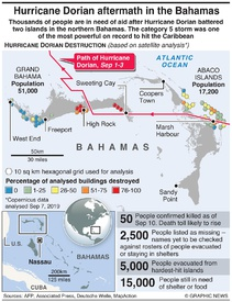 WEATHER: Hurricane Dorian aftermath infographic