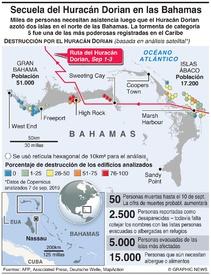 CLIMA: Secuela del Huracán Dorian infographic